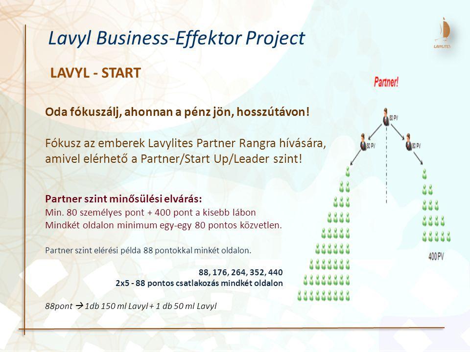 LAVYL - START Lavyl Business-Effektor Project Oda fókuszálj, ahonnan a pénz jön, hosszútávon! Fókusz az emberek Lavylites Partner Rangra hívására, ami