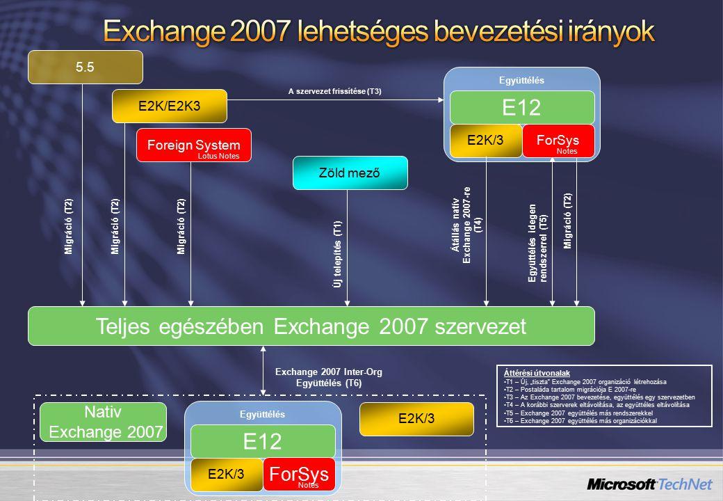"""Zöld mező Teljes egészében Exchange 2007 szervezet Új telepítés (T1) Foreign System A szervezet frissítése (T3) Migráció (T2) Együttélés idegen rendszerrel (T5) E2K/E2K3 E2K/3 Együttélés Lotus Notes Migráció (T2) Átállás natív Exchange 2007-re (T4) E12 ForSys Notes Nativ Exchange 2007 E2K/3 Együttélés E12 E2K/3 Exchange 2007 Inter-Org Együttélés (T6) Áttérési útvonalak T1 – Új, """"tiszta Exchange 2007 organizáció létrehozása T2 – Postaláda tartalom migrációja E 2007-re T3 – Az Exchange 2007 bevezetése, együttélés egy szervezetben T4 – A korábbi szerverek eltávolítása, az együttéles eltávolítása T5 – Exchange 2007 együttélés más rendszerekkel T6 – Exchange 2007 együttélés más organizációkkal 5.5 Migráció (T2) ForSys Notes"""