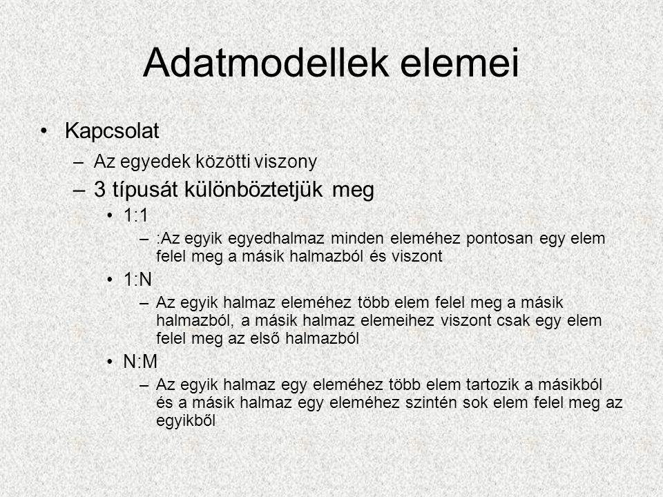 Adatmodellek elemei Kapcsolat –Az egyedek közötti viszony –3 típusát különböztetjük meg 1:1 –:Az egyik egyedhalmaz minden eleméhez pontosan egy elem felel meg a másik halmazból és viszont 1:N –Az egyik halmaz eleméhez több elem felel meg a másik halmazból, a másik halmaz elemeihez viszont csak egy elem felel meg az első halmazból N:M –Az egyik halmaz egy eleméhez több elem tartozik a másikból és a másik halmaz egy eleméhez szintén sok elem felel meg az egyikből