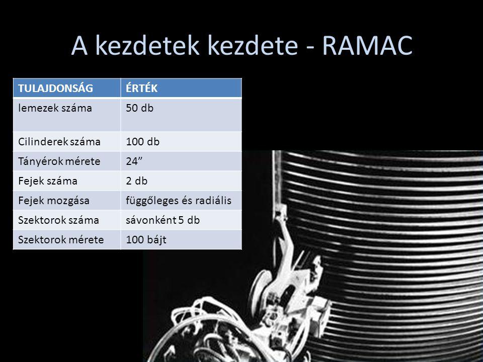 A kezdetek kezdete - RAMAC TULAJDONSÁGÉRTÉK lemezek száma50 db Cilinderek száma100 db Tányérok mérete24 Fejek száma2 db Fejek mozgásafüggőleges és radiális Szektorok számasávonként 5 db Szektorok mérete100 bájt