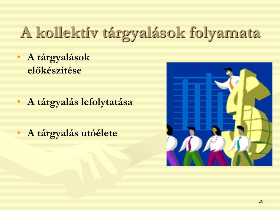 20 A kollektív tárgyalások folyamata A tárgyalások előkészítése A tárgyalás lefolytatása A tárgyalás utóélete