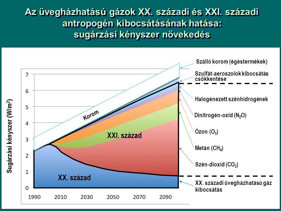 Az üvegházhatású gázok XX. századi és XXI.
