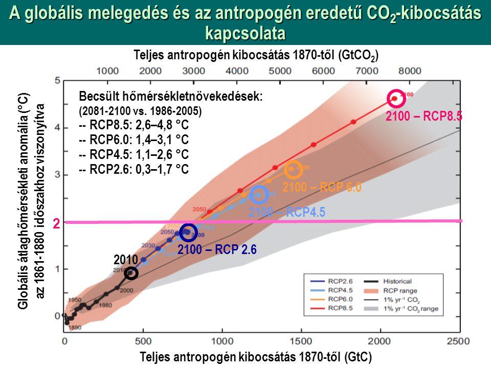 A globális melegedés és az antropogén eredetű CO 2 -kibocsátás kapcsolata Globális átlaghőmérsékleti anomália (°C) az 1861-1880 időszakhoz viszonyítva Teljes antropogén kibocsátás 1870-től (GtCO 2 ) Teljes antropogén kibocsátás 1870-től (GtC) 2100 – RCP8.5 2100 – RCP 6.0 2100 – RCP4.5 2100 – RCP 2.6 2010 2 Becsült hőmérsékletnövekedések: (2081-2100 vs.