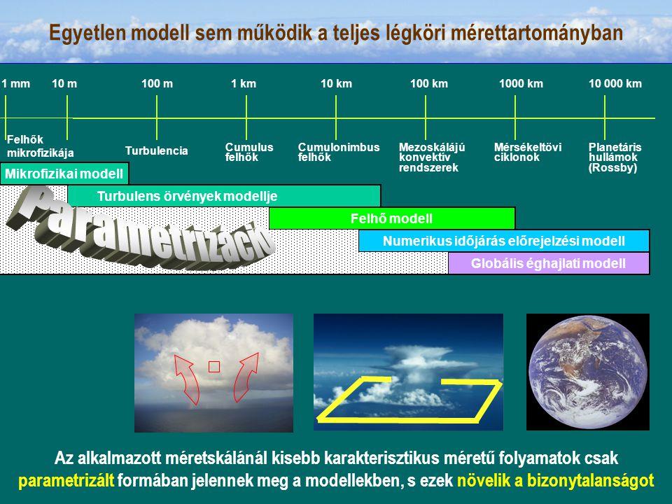 10 m100 m1 km10 km100 km1000 km10 000 km Turbulencia Cumulus felhők Cumulonimbus felhők Mezoskálájú konvektív rendszerek Mérsékeltövi ciklonok Planetáris hullámok (Rossby) Turbulens örvények modellje Felhő modell Numerikus időjárás előrejelzési modell Globális éghajlati modell Egyetlen modell sem működik a teljes légköri mérettartományban Mikrofizikai modell 1 mm Felhők mikrofizikája Az alkalmazott méretskálánál kisebb karakterisztikus méretű folyamatok csak parametrizált formában jelennek meg a modellekben, s ezek növelik a bizonytalanságot