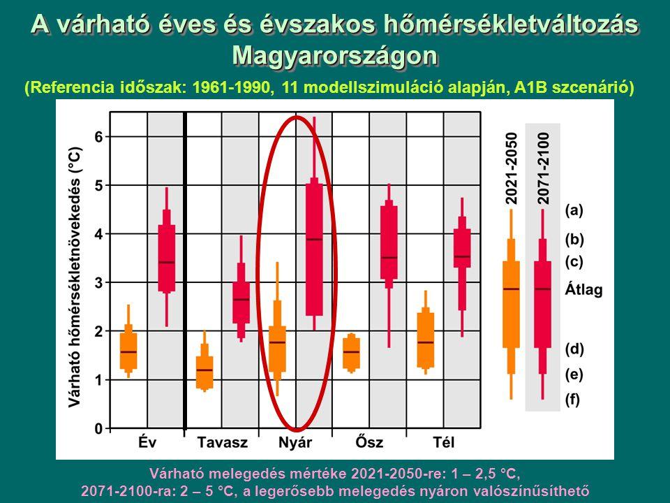 A várható éves és évszakos hőmérsékletváltozás Magyarországon (Referencia időszak: 1961-1990, 11 modellszimuláció alapján, A1B szcenárió) Várható melegedés mértéke 2021-2050-re: 1 – 2,5 °C, 2071-2100-ra: 2 – 5 °C, a legerősebb melegedés nyáron valószínűsíthető