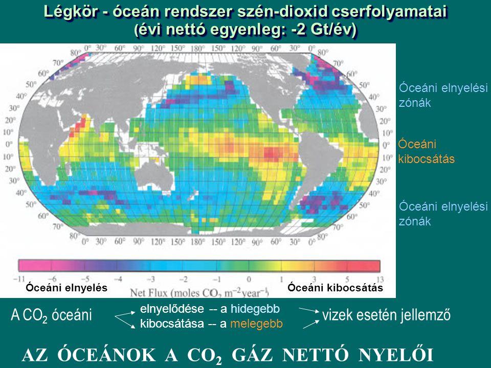 Légkör - óceán rendszer szén-dioxid cserfolyamatai ( évi nettó egyenleg: -2 Gt/év) Óceáni elnyelési zónák Óceáni kibocsátás elnyelődése -- a hidegebb kibocsátása -- a melegebb Óceáni elnyelési zónák Óceáni elnyelésÓceáni kibocsátás A CO 2 óceánivizek esetén jellemző AZ ÓCEÁNOK A CO 2 GÁZ NETTÓ NYELŐI