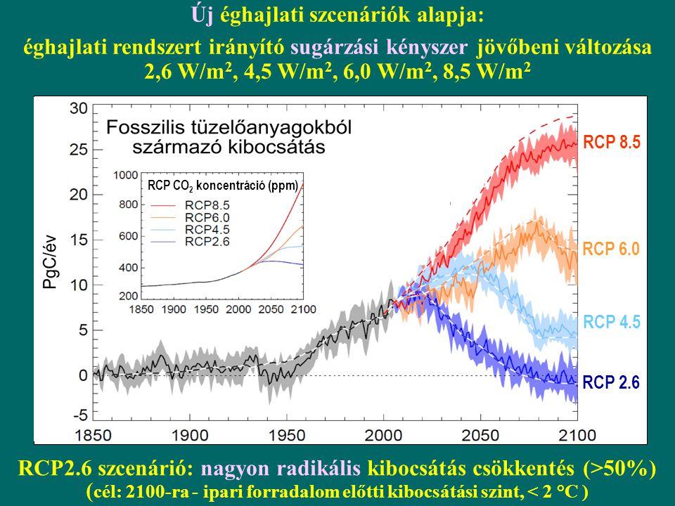 Új éghajlati szcenáriók alapja: éghajlati rendszert irányító sugárzási kényszer jövőbeni változása 2,6 W/m 2, 4,5 W/m 2, 6,0 W/m 2, 8,5 W/m 2 RCP2.6 szcenárió: nagyon radikális kibocsátás csökkentés (>50%) ( cél: 2100-ra - ipari forradalom előtti kibocsátási szint, < 2 °C ) RCP CO 2 koncentráció (ppm) RCP 2.6 RCP 4.5 RCP 6.0 RCP 8.5