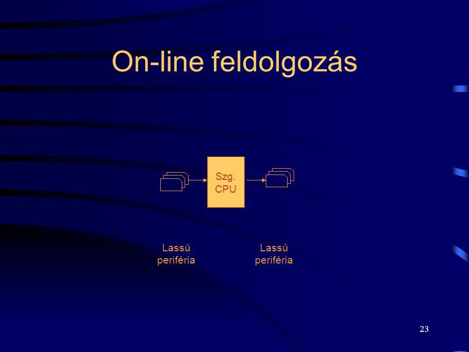 22 Off-line feldolgozás Különböző gyorsaságú (és árú) perifériák. Gyors feldolgozásra képes CPU. Adott idő alatt feldolgozott job-ok számának emelése: