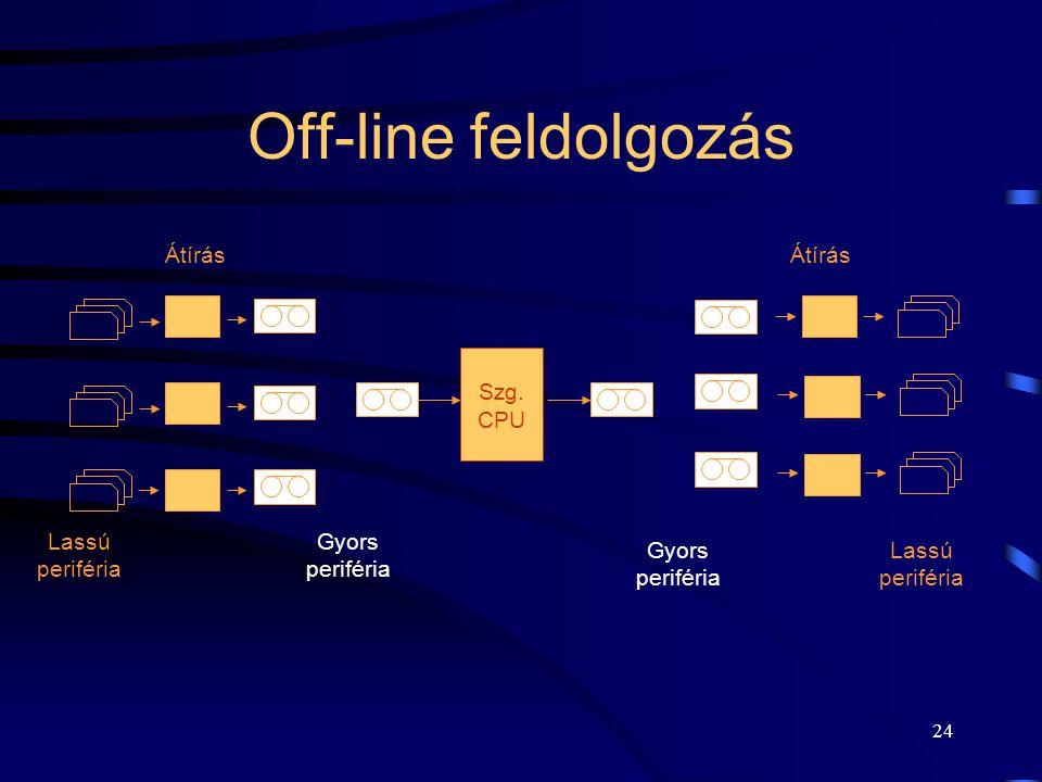 23 On-line feldolgozás Lassú periféria Szg. CPU Lassú periféria