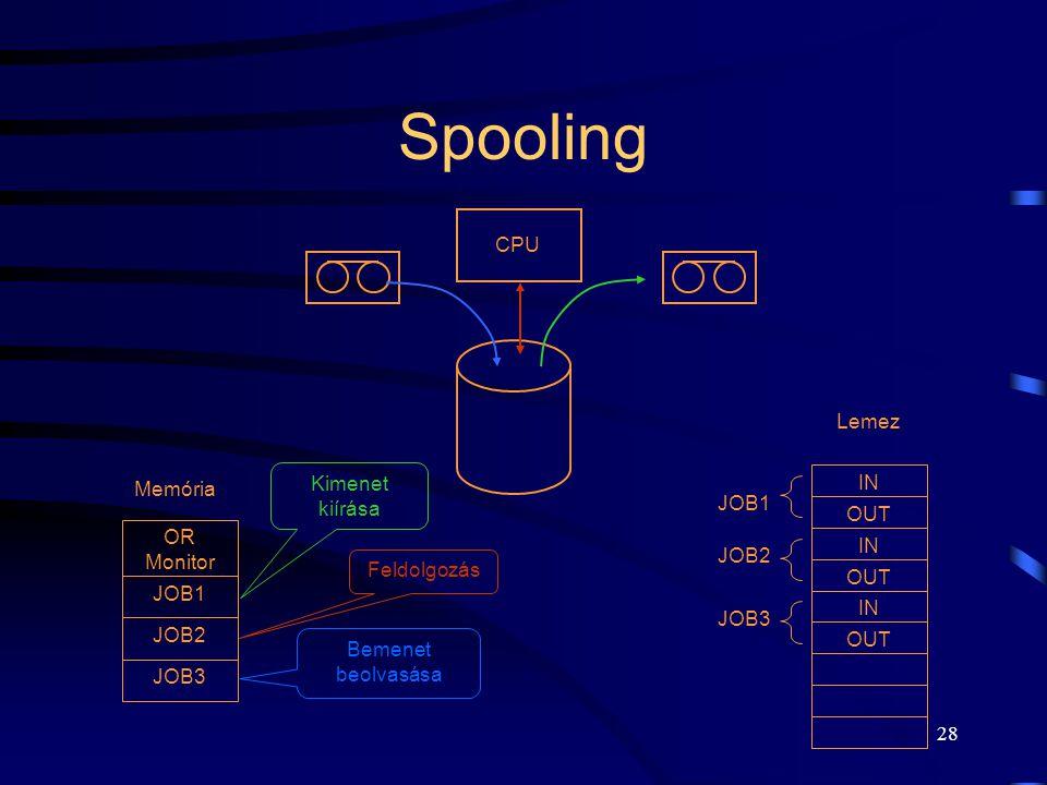 27 Spooling Simultaneous Peripheral Operation On-line. HW fejlődés: mágneslemez megjelenése –gyors elérés, –NEM szekvenciális működés. A program kód,