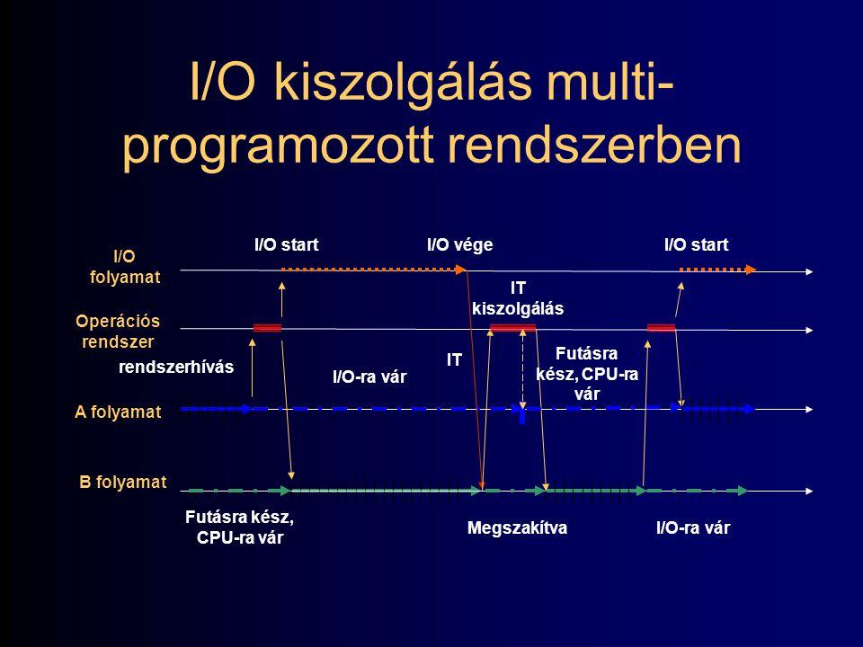 47 I/O kiszolgálás multi- programozott rendszerben Rendszerhívás: –alkalmazás OR szolgáltatást vesz igénybe. Megszakítás (Interrupt): –periféria kiszo