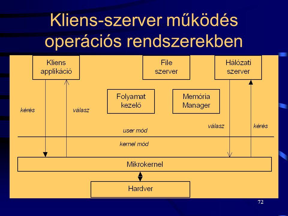 71 Kliens-szerver működés kliensszerver 1. kérés 3. válasz 2. szolgáltatás kliens