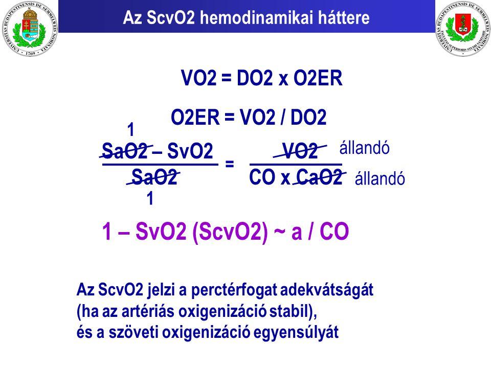Az ScvO2 hemodinamikai háttere VO2 = DO2 x O2ER O2ER = VO2 / DO2 SaO2 – SvO2 VO2 SaO2 CO x CaO2 1 – SvO2 (ScvO2) ~ a / CO = 1 1 állandó Az ScvO2 jelzi