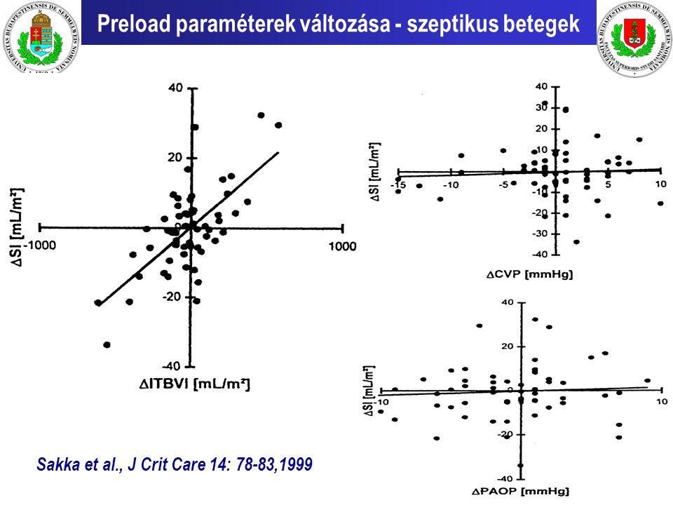 Preload paraméterek változása - szeptikus betegek Sakka et al., J Crit Care 14: 78-83,1999