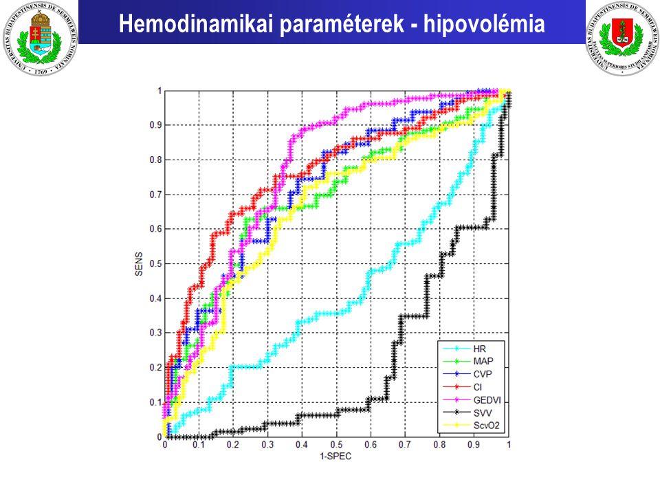 Hemodinamikai paraméterek - hipovolémia