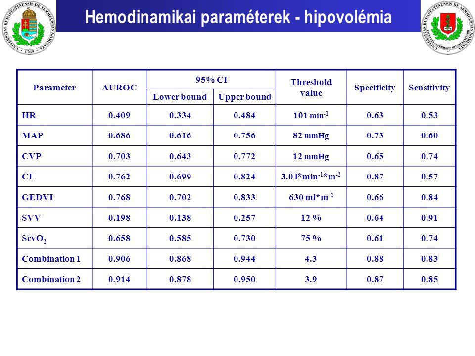 ParameterAUROC 95% CI Threshold value SpecificitySensitivity Lower boundUpper bound HR0.4090.3340.484101 min -1 0.630.53 MAP0.6860.6160.75682 mmHg 0.7