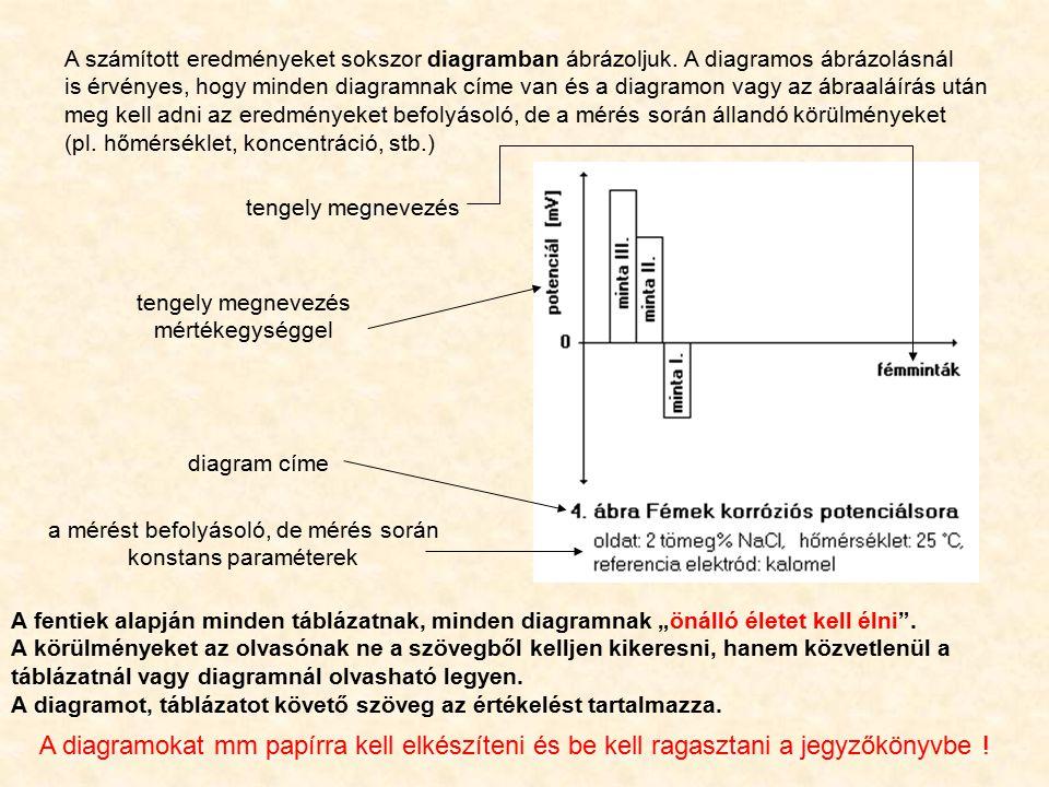A számított eredményeket sokszor diagramban ábrázoljuk. A diagramos ábrázolásnál is érvényes, hogy minden diagramnak címe van és a diagramon vagy az á