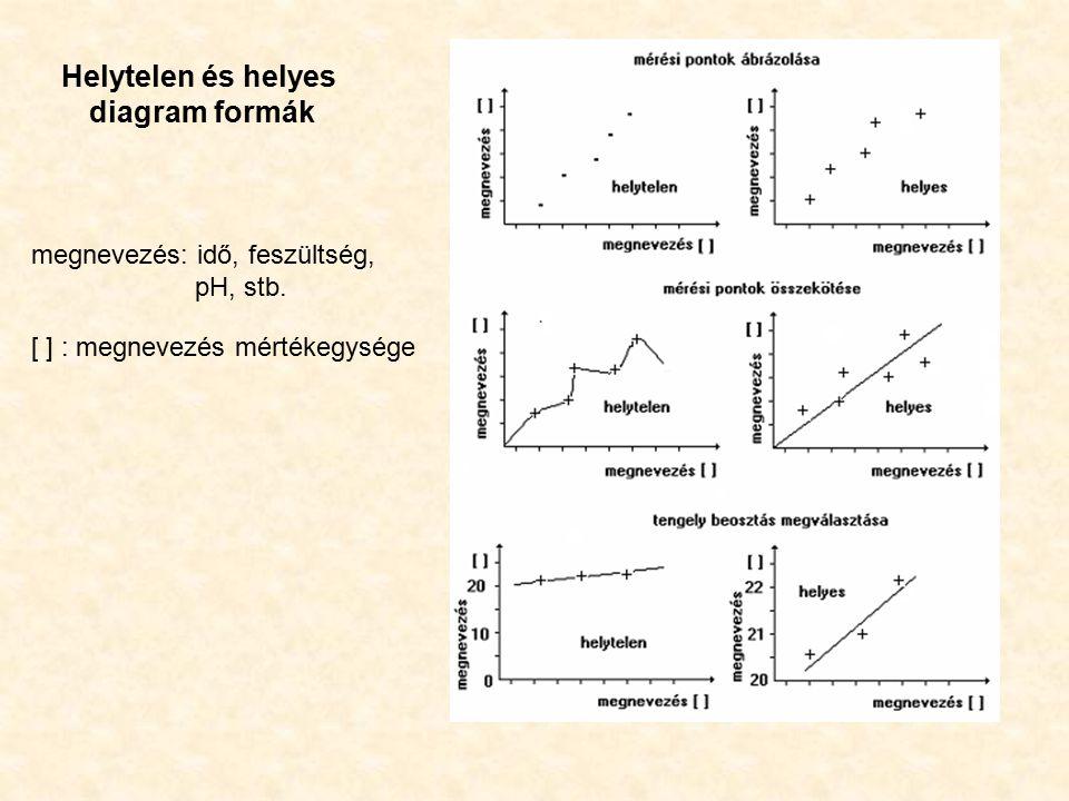 Helytelen és helyes diagram formák [ ] : megnevezés mértékegysége megnevezés: idő, feszültség, pH, stb.