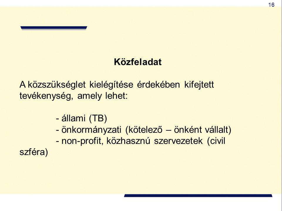 16 Közfeladat A közszükséglet kielégítése érdekében kifejtett tevékenység, amely lehet: - állami (TB) - önkormányzati (kötelező – önként vállalt) - no