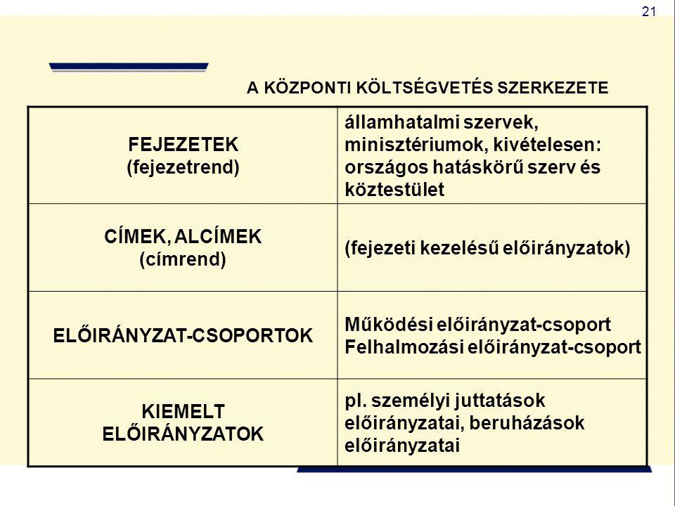 21 A KÖZPONTI KÖLTSÉGVETÉS SZERKEZETE FEJEZETEK (fejezetrend) államhatalmi szervek, minisztériumok, kivételesen: országos hatáskörű szerv és köztestül