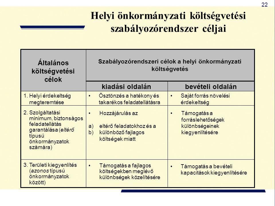 22 Helyi önkormányzati költségvetési szabályozórendszer céljai Támogatás a bevételi kapacitások kiegyenlítésére Támogatás a fajlagos költségekben megl
