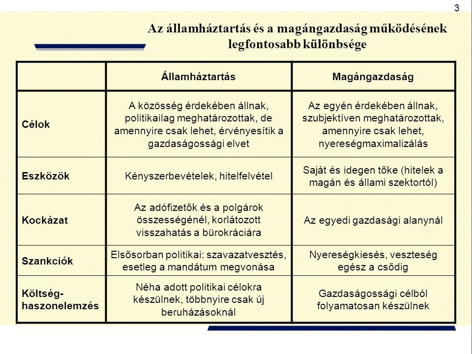 3 Az államháztartás és a magángazdaság működésének legfontosabb különbsége ÁllamháztartásMagángazdaság Célok A közösség érdekében állnak, politikailag