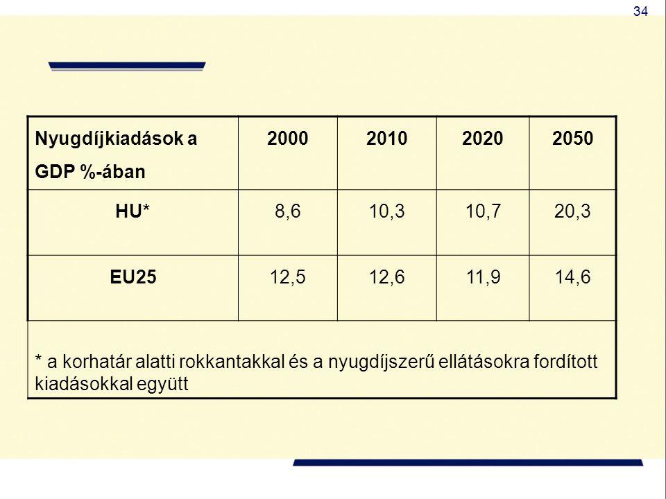 34 Nyugdíjkiadások a GDP %-ában 2000201020202050 HU*8,610,310,720,3 EU2512,512,611,914,6 * a korhatár alatti rokkantakkal és a nyugdíjszerű ellátásokr