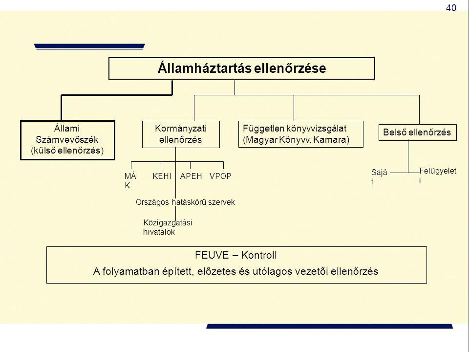 40 Államháztartás ellenőrzése Állami Számvevőszék (külső ellenőrzés) Kormányzati ellenőrzés Független könyvvizsgálat (Magyar Könyvv. Kamara) Belső ell