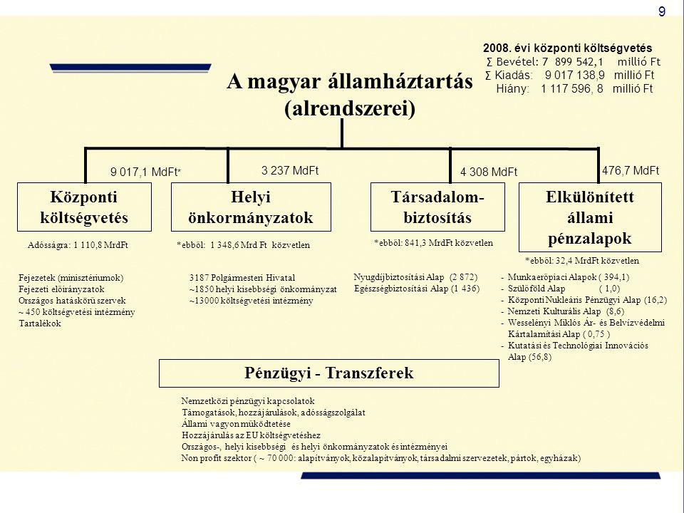 9 A magyar államháztartás (alrendszerei) Helyi önkormányzatok Társadalom- biztosítás Központi költségvetés Elkülönített állami pénzalapok Fejezetek (m