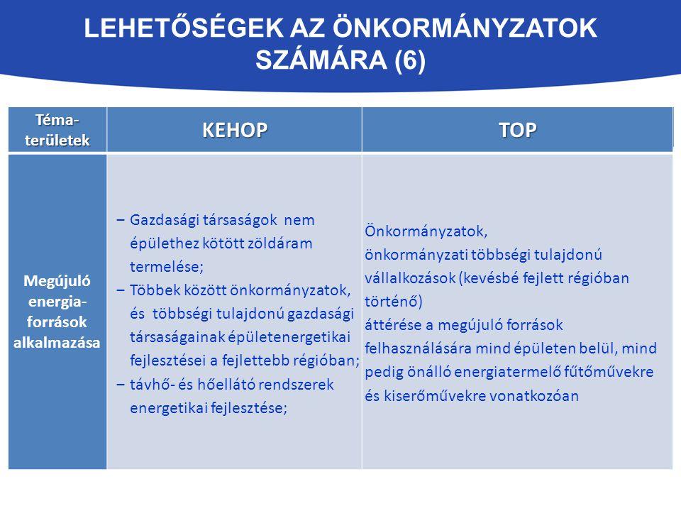 LEHETŐSÉGEK AZ ÖNKORMÁNYZATOK SZÁMÁRA (6) Lehatárolási irányok KEHOPTOP Téma- területek KEHOPTOP Megújuló energia források alkalmazása ‒Gazdasági társaságok nem épülethez kötött zöldáram termelése; ‒Többek között önkormányzatok, és többségi tulajdonú gazdasági társaságainak épületenergetikai fejlesztései a fejlettebb régióban; ‒távhő- és hőellátó rendszerek energetikai fejlesztése; Önkormányzatok, önkormányzati többségi tulajdonú vállalkozások (kevésbé fejlett régióban történő) áttérése a megújuló források felhasználására mind épületen belül, mind pedig önálló energiatermelő fűtőművekre és kiserőművekre vonatkozóan