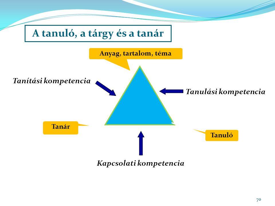 70 A tanuló, a tárgy és a tanár Anyag, tartalom, téma Tanár Tanuló Tanulási kompetencia Tanítási kompetencia Kapcsolati kompetencia