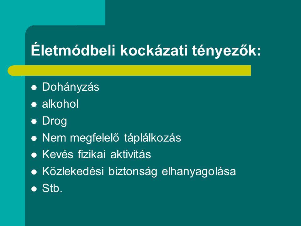 Életmódbeli kockázati tényezők: Dohányzás alkohol Drog Nem megfelelő táplálkozás Kevés fizikai aktivitás Közlekedési biztonság elhanyagolása Stb.