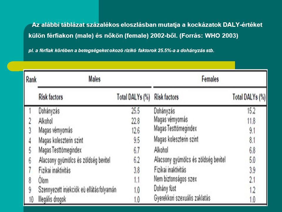 Az alábbi táblázat százalékos eloszlásban mutatja a kockázatok DALY-értéket külön férfiakon (male) és nőkön (female) 2002-ből. (Forrás: WHO 2003) pl.