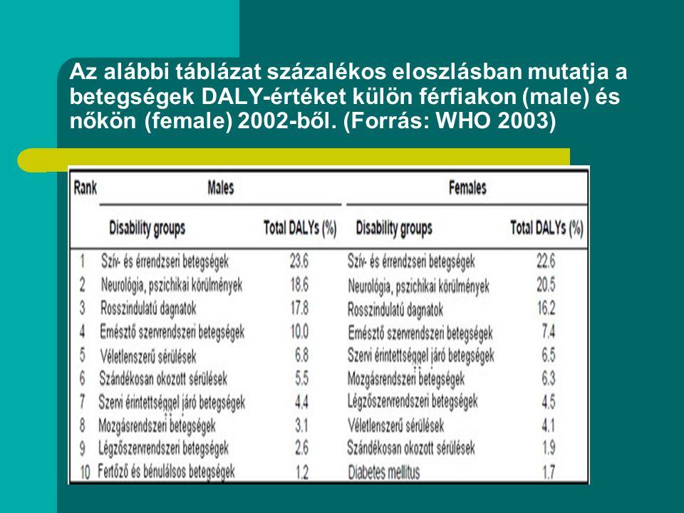 Az alábbi táblázat százalékos eloszlásban mutatja a betegségek DALY-értéket külön férfiakon (male) és nőkön (female) 2002-ből. (Forrás: WHO 2003)