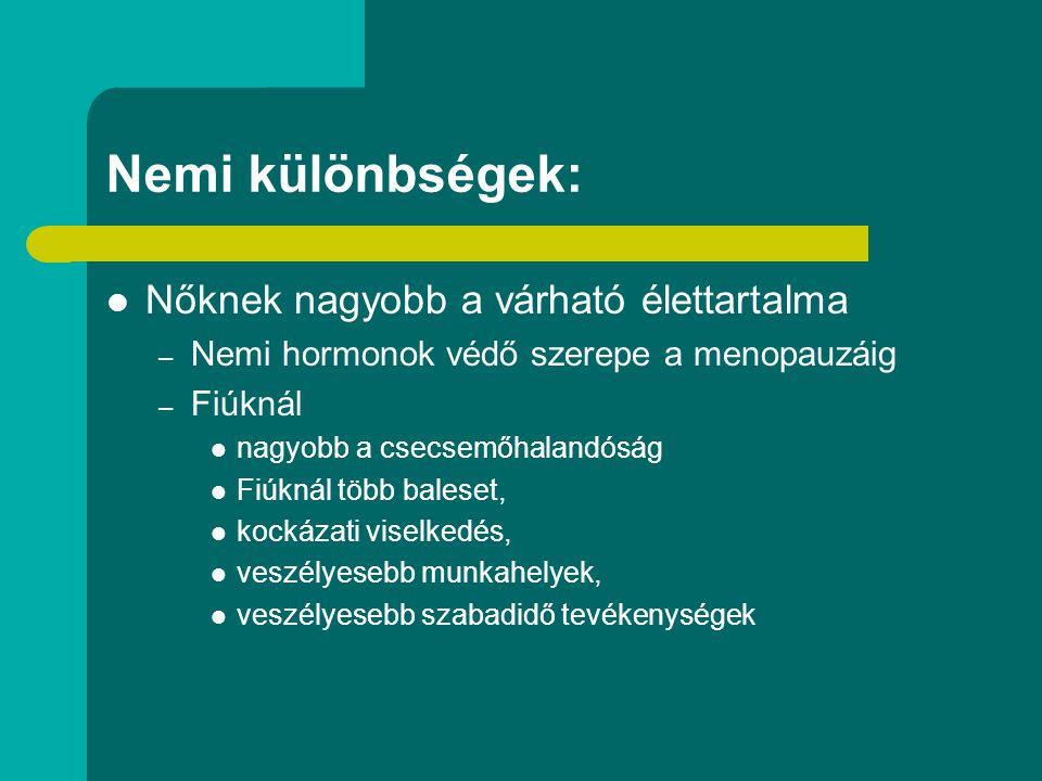 Nemi különbségek: Nőknek nagyobb a várható élettartalma – Nemi hormonok védő szerepe a menopauzáig – Fiúknál nagyobb a csecsemőhalandóság Fiúknál több
