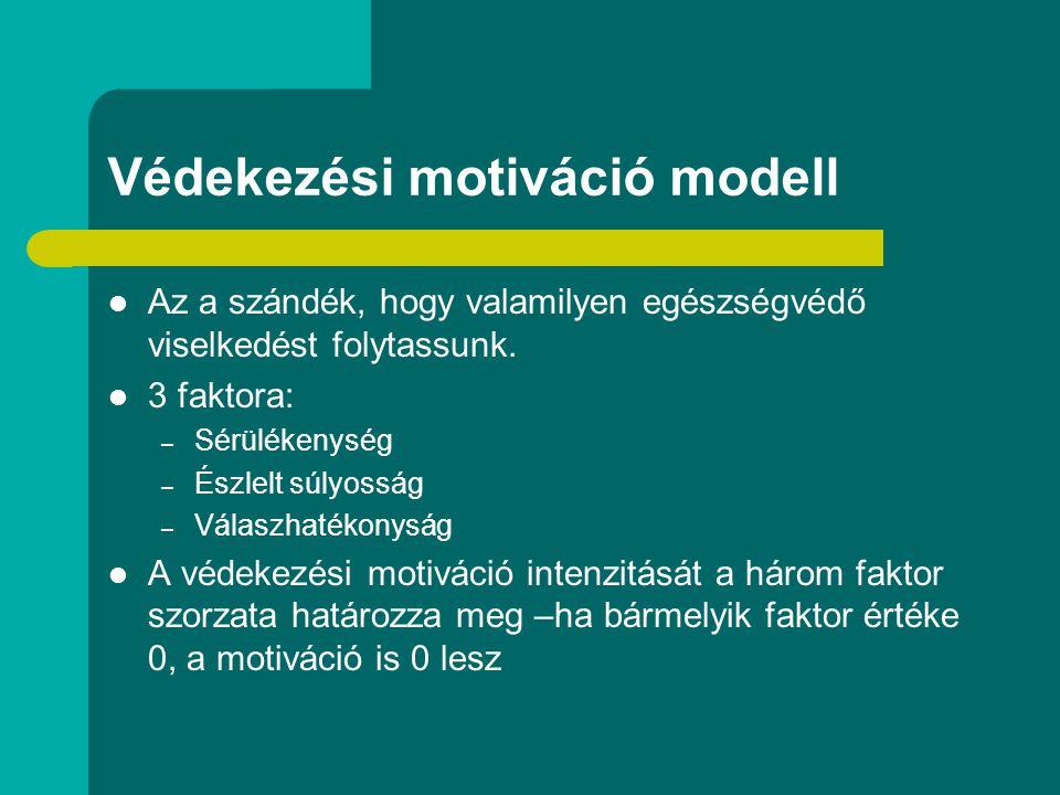 Védekezési motiváció modell Az a szándék, hogy valamilyen egészségvédő viselkedést folytassunk. 3 faktora: – Sérülékenység – Észlelt súlyosság – Válas