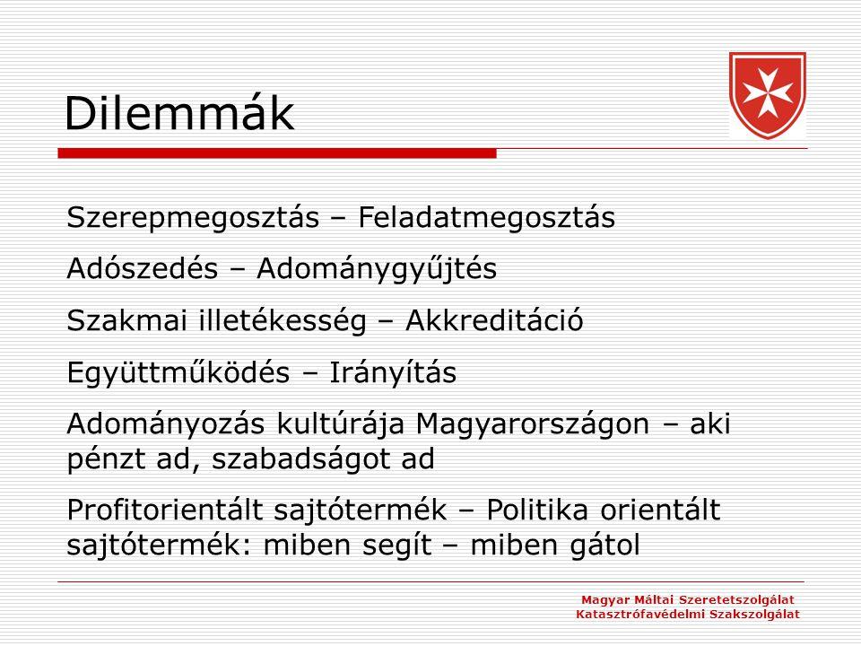Dilemmák Magyar Máltai Szeretetszolgálat Katasztrófavédelmi Szakszolgálat Szerepmegosztás – Feladatmegosztás Adószedés – Adománygyűjtés Szakmai illetékesség – Akkreditáció Együttműködés – Irányítás Adományozás kultúrája Magyarországon – aki pénzt ad, szabadságot ad Profitorientált sajtótermék – Politika orientált sajtótermék: miben segít – miben gátol
