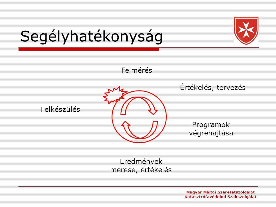 Segélyhatékonyság Magyar Máltai Szeretetszolgálat Katasztrófavédelmi Szakszolgálat Felkészülés Felmérés Értékelés, tervezés Programok végrehajtása Eredmények mérése, értékelés
