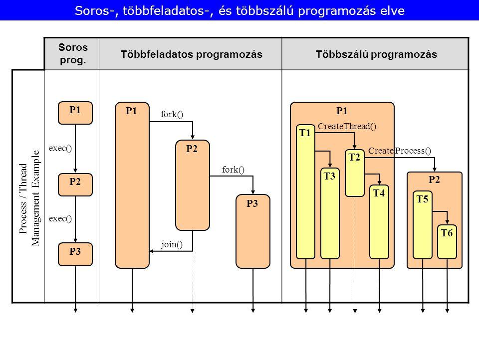 Soros prog. Többfeladatos programozásTöbbszálú programozás P2 Process / Thread Management Example P1 P2 P3 P2 P1 P3 fork() join() P1 T1 exec() T3 T2 T