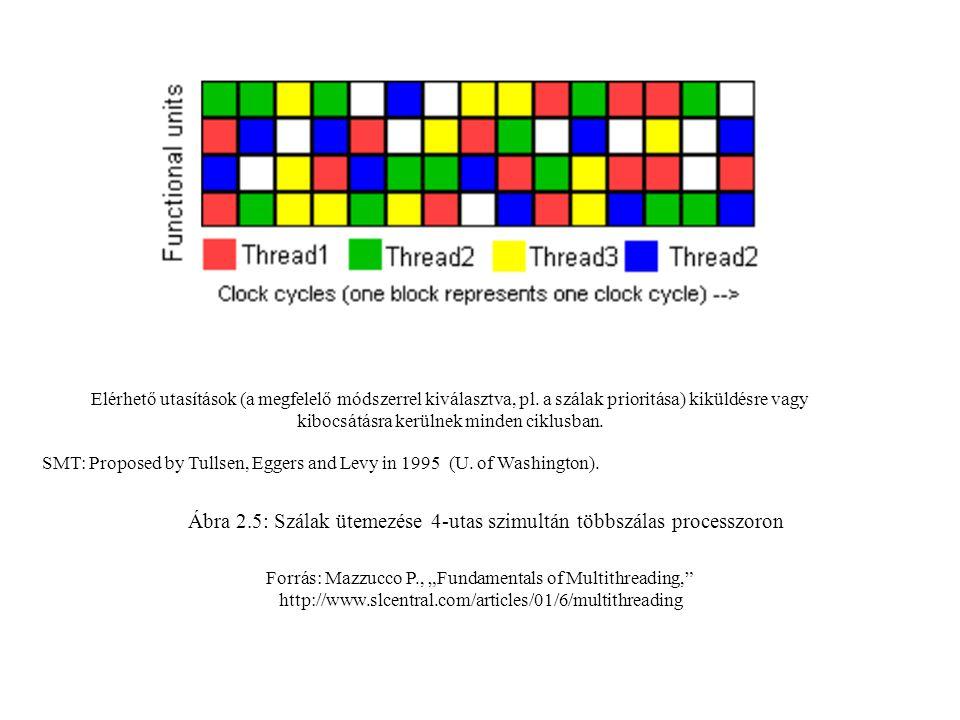 """Forrás: Mazzucco P., """"Fundamentals of Multithreading, http://www.slcentral.com/articles/01/6/multithreading Ábra 2.5: Szálak ütemezése 4-utas szimultán többszálas processzoron Elérhető utasítások (a megfelelő módszerrel kiválasztva, pl."""