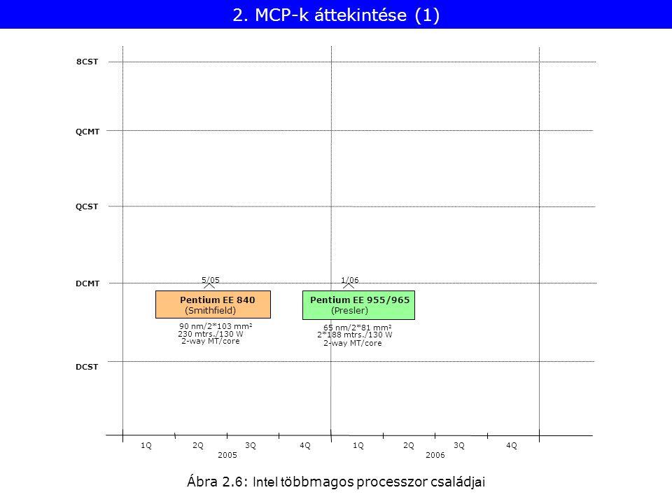 Ábra 2. 6 : Intel t öbbmagos processzor család jai 8CST QCMT QCST DCMT DCST 20052006 1Q2Q3Q4Q1Q2Q3Q4Q Pentium EE 955/965 (Presler) 2*188 mtrs./130 W 1