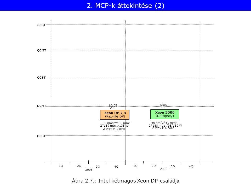 Ábra 2. 7.: Intel kétmagos Xeon DP-család ja 8CST QCMT QCST DCMT DCST 2005 1Q2Q 2006 1Q2Q 3Q4Q 3Q4Q Xeon DP 2.8 10/05 2*169 mtrs./135 W 90 nm/2*135 mm