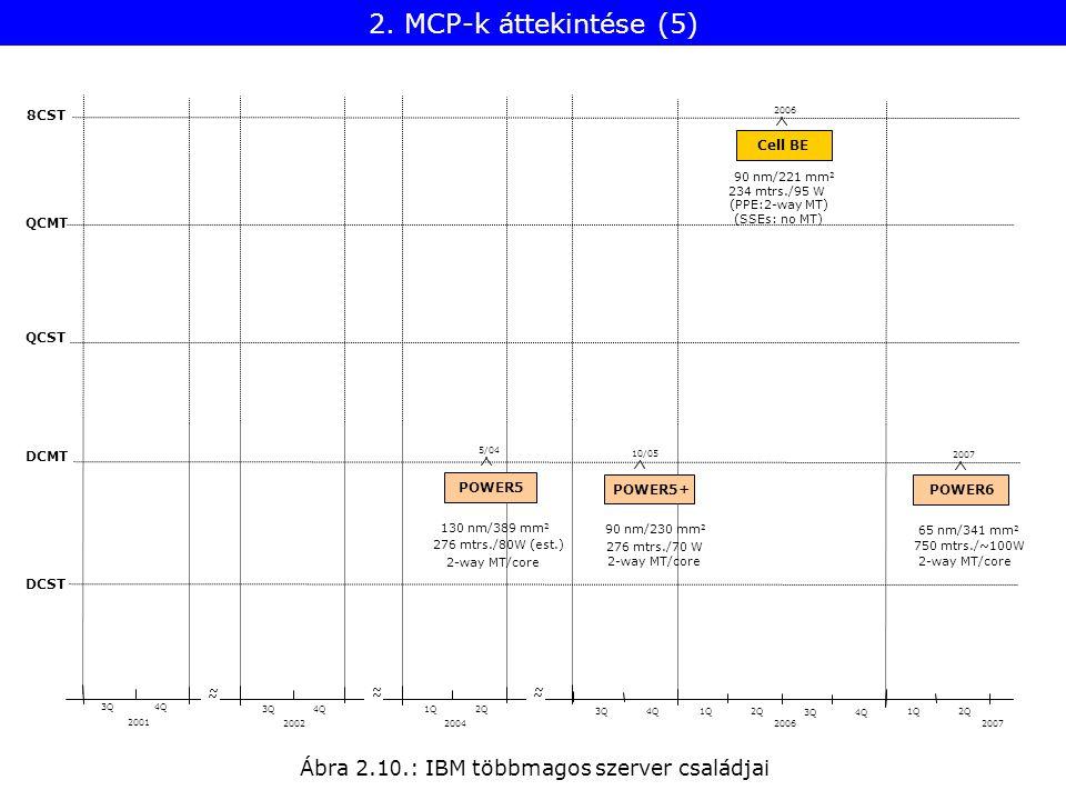 Ábra 2.1 0.: IBM többmagos szerver családjai POWER5 POWER5+ Cell BE POWER6 8CST QCMT QCST DCMT DCST 2001 2002 3Q4Q 3Q4Q ~ ~ ~ ~ 5/04 2004 1Q2Q ~ ~ 10/