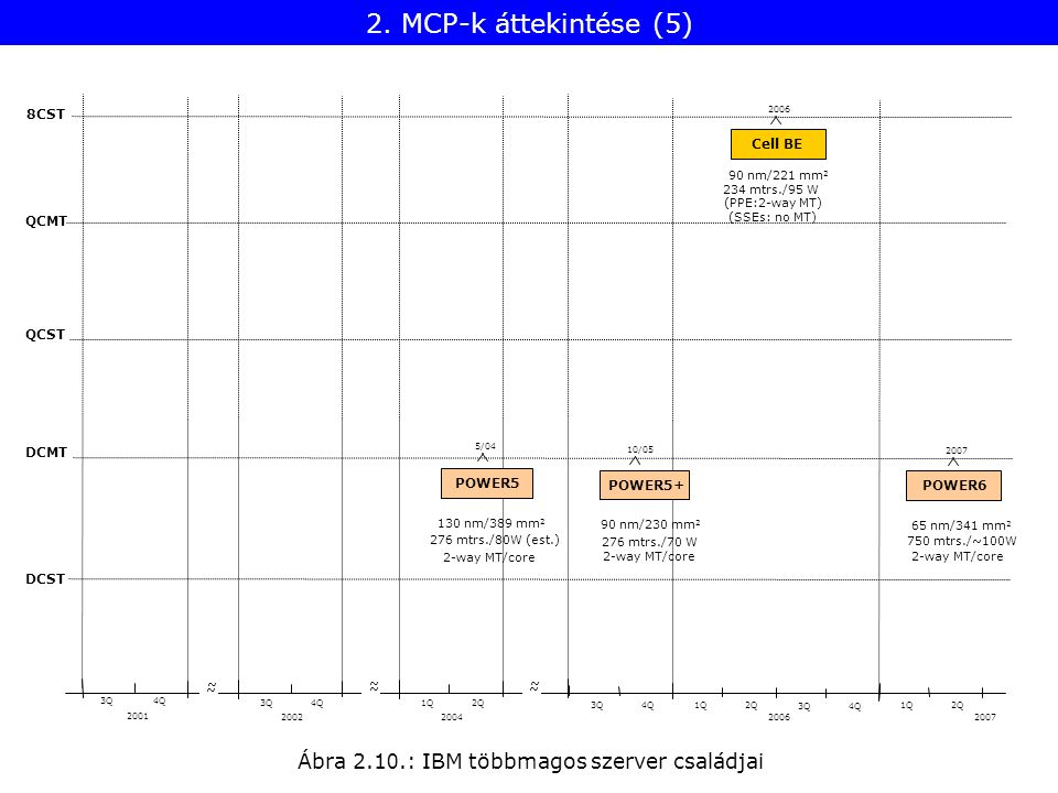 Ábra 2.1 0.: IBM többmagos szerver családjai POWER5 POWER5+ Cell BE POWER6 8CST QCMT QCST DCMT DCST 2001 2002 3Q4Q 3Q4Q ~ ~ ~ ~ 5/04 2004 1Q2Q ~ ~ 10/05 276 mtrs./70 W 3Q4Q 2006 234 mtrs./95 W 2006 1Q2Q 3Q4Q 2007 750 mtrs./~100W 2007 1Q2Q 90 nm/230 mm 2 90 nm/221 mm 2 65 nm/341 mm 2 276 mtrs./80W (est.) 130 nm/389 mm 2 2-way MT/core (PPE:2-way MT) 2-way MT/core (SSEs: no MT) 2.