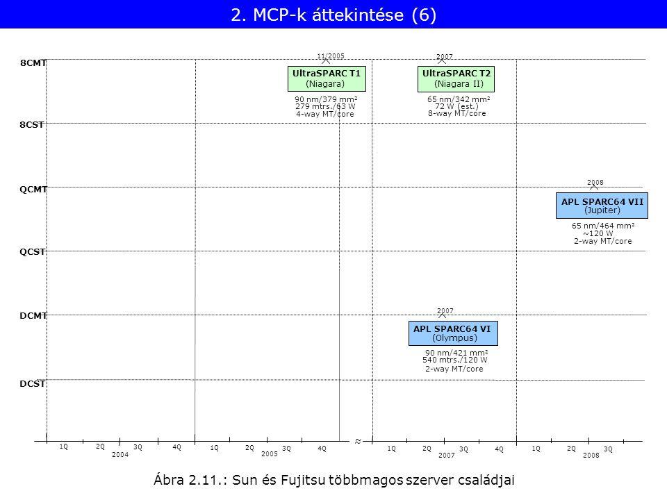 Ábra 2.1 1.: Sun és Fujitsu többmagos szerver családjai 8CST QCMT QCST DCMT DCST 2004 1Q2Q 2005 1Q2Q 3Q4Q 2007 1Q2Q 3Q4Q 2008 1Q2Q ~ ~ 3Q 8CMT UltraSP