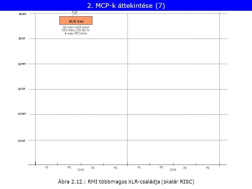 Ábra 2.1 2.: RMI többmagos XLR-családja (skalár RISC) 8CST QCMT QCST DCMT DCST 2005 1Q2Q 3Q4Q 2006 1Q2Q 3Q4Q 8CMT XLR 5xx 5/05 333 mtrs./10-50 W 90 nm/~220 mm 2 4-way MT/core 2.