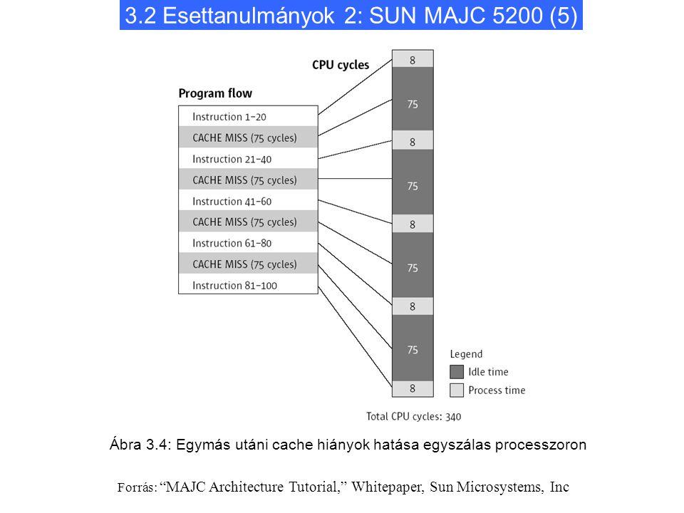 """3.2 Esettanulmányok 2: SUN MAJC 5200 (5) Ábra 3.4: Egymás utáni cache hiányok hatása egyszálas processzoron Forrás: """"MAJC Architecture Tutorial,"""" Whit"""