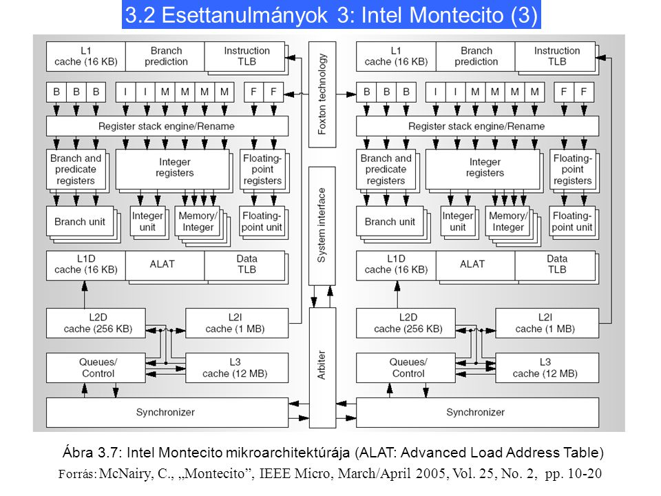 "3.2 Esettanulmányok 3: Intel Montecito (3) Ábra 3.7: Intel Montecito mikroarchitektúrája (ALAT: Advanced Load Address Table) Forrás: McNairy, C., ""Montecito , IEEE Micro, March/April 2005, Vol."