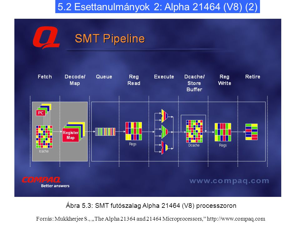 """5.2 Esettanulmányok 2: Alpha 21464 (V8) (2) Ábra 5.3: SMT futószalag Alpha 21464 (V8) processzoron Forrás: Mukkherjee S., """"The Alpha 21364 and 21464 Microprocessors, http://www.compaq.com"""