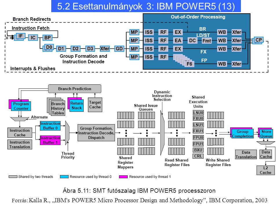 "5.2 Esettanulmányok 3: IBM POWER5 (13) Ábra 5.11: SMT futószalag IBM POWER5 processzoron Forrás: Kalla R., ""IBM s POWER5 Micro Processor Design and Methodology , IBM Corporation, 2003"
